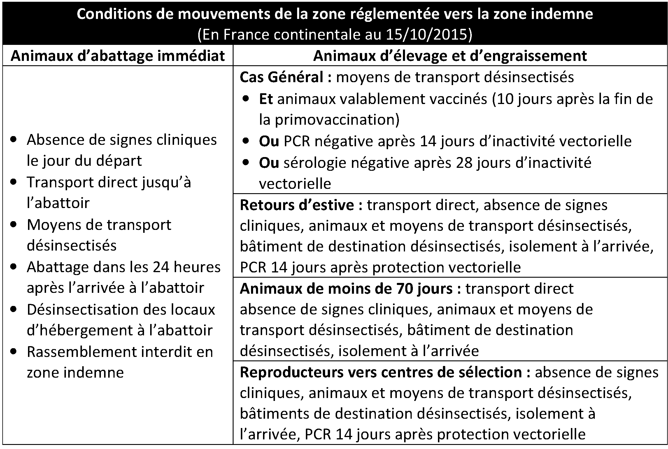 http://www.gdscreuse.fr/wp-content/uploads/2015/10/2015-10-15-Conditions-de-mouvements-de-ZR-vers-ZI.jpg