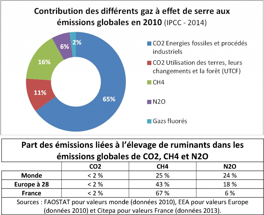 Emissions GES