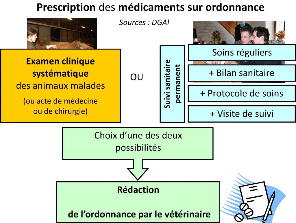 Dorénavant, la prescription des antibiotiques critiques ne peut être réalisée par votre vétérinaire traitant qu'après examen clinique des animaux et sous certaines conditions. Dans la cadre du « suivi sanitaire permanent », le protocole de soins est peut-être à adapter. Cela peut être réalisé lors d'une visite de suivi de votre vétérinaire.